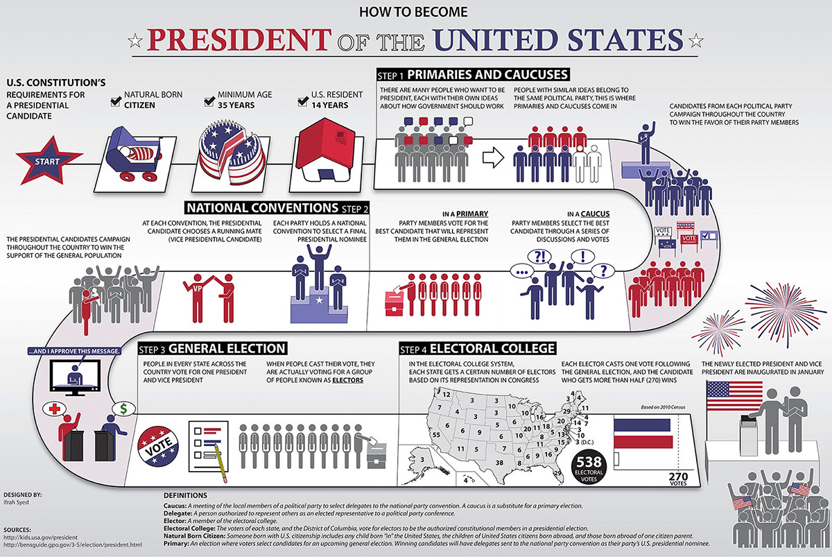 Predsednik SAD